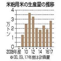 米粉用米の生産量の推移
