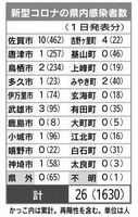 佐賀県内の感染者数(2021年5月1日発表)