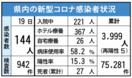 <新型コロナ>佐賀県内144人感染 病床使用率58%、自…