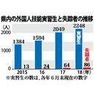 外国人実習生86人失踪 県警18年集計、過去最多更新