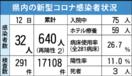 <新型コロナ・1月12日まとめ>佐賀県内最多32人感染 …