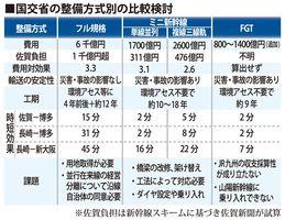 国交省の整備方式別の比較検討