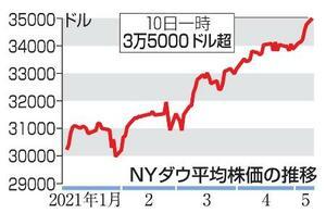 NYダウ平均株価の推移(10日一時3万5000ドル超)