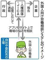 外国人向け労働相談システムのイメージ