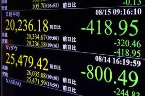 下げ幅が一時400円を超えた日経平均株価(上)と800・49ドル安で終えた14日のダウ工業株30種平均を示すモニター=15日午前、東京・東新橋