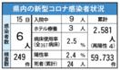 <新型コロナ>佐賀県内6人感染 延べ2581人に 7月1…
