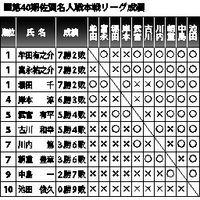 第40期佐賀名人戦本戦リーグ成績