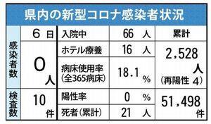 佐賀県内の感染状況