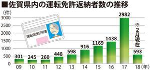 佐賀県内の運転免許返納者数の推移