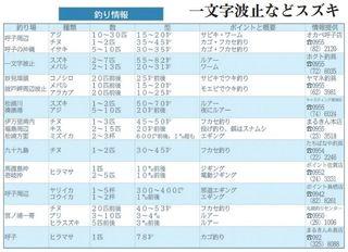 釣り情報 一文字波止などでスズキ(2018.4.5)