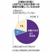 災害時の計画にLGBTなど性的少数者への配慮を記載している自治体