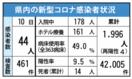 <新型コロナ>佐賀県内44人感染 療養ホテル使用率40%…
