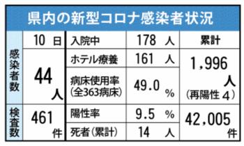 <新型コロナ>佐賀県内44人感染…