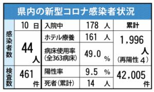 県内の新型コロナ感染者状況(5月10日現在)