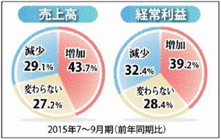 7~9月期経営動向 製造業5割売上高増