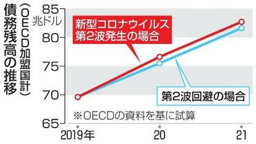 OECD公的債務1270兆円増