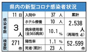 県内の新型コロナ感染者状況(6月11日現在)