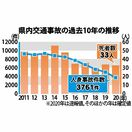 佐賀県内、人身交通事故7年連続減少 死者は33人 202…