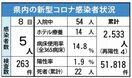<新型コロナ>佐賀県内、新たに5人感染 6月8日