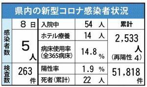 佐賀県内の感染状況(2021年6月8日現在)