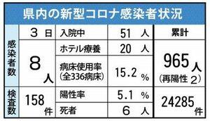 佐賀県内の感染状況(2021年2月3日現在)