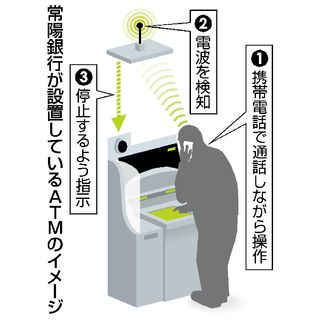 還付金詐欺ATMで防げ 携帯電波検知やAI活用