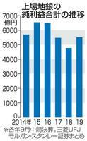 上場地銀の純利益合計の推移