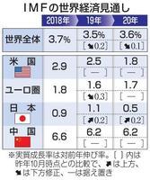 IMFの世界経済見通し