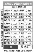 佐賀県内の感染者数(2021年9月24日発表)