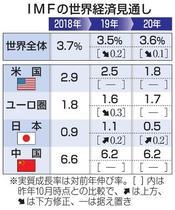 IMF、世界経済19年減速鮮明