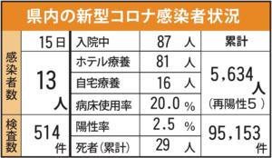 佐賀県内の感染状況(2021年9月15日現在)