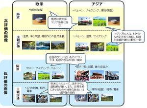 佐賀県の観光画像を使って外国人に好まれる画像を調べたJTB総合研究所の調査結果(提供)