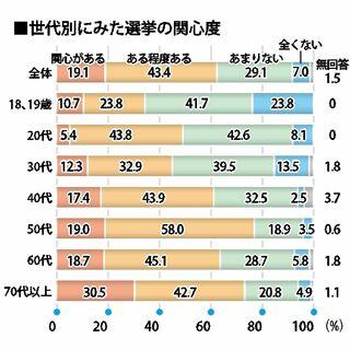 【参院選さが世論調査】関心度 「関心ある」62%、3年前を下回る