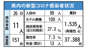佐賀県内の新型コロナ感染者状況(2021年4月26日現在)