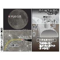 月の地下に巨大空洞