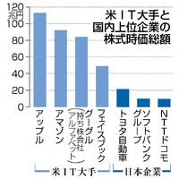 米IT大手と国内上位企業の株式時価総額