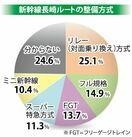 【県民世論調査2020】新幹線長崎ルート整備方式 リレー…