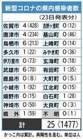 佐賀県内の感染者数(4月23日発表)