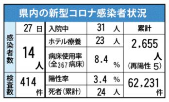 <新型コロナ>佐賀県内14人感染…
