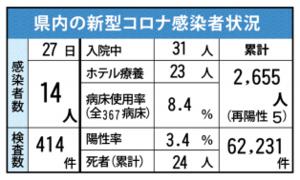 県内の新型コロナ感染者状況(7月27日現在)