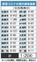 佐賀県内の感染者数(2021年6月9日発表)
