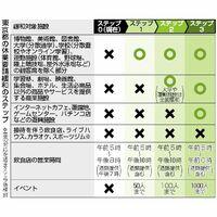 東京都の休業要請緩和のステップ