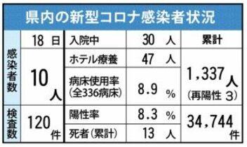 <新型コロナ>佐賀県内10人感染…