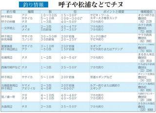 釣り情報 呼子や松浦などでチヌ(2018.3.22)