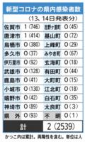 新型コロナの県内感染者数(6月14日現在)