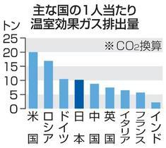 G20の温暖化対策は不十分
