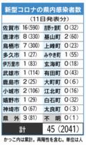 <新型コロナ>佐賀県内45人感染…