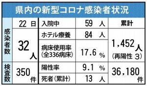 佐賀県内の感染状況(2021年4月22日現在)