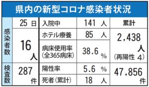 県内の新型コロナ感染者状況(5月25日現在)