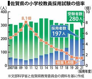 <記者解説>低下する教員採用試験の倍率 佐賀県 小学校1.4倍で全国最低